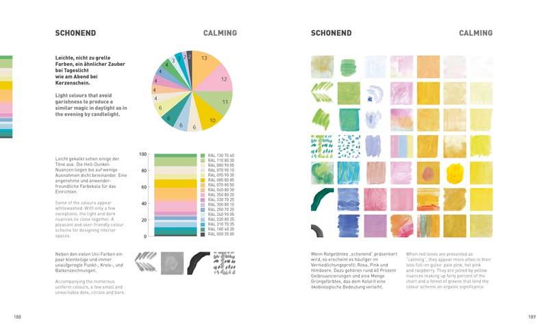 In welchen Farben soll die Wohnung eingerichtet werden?